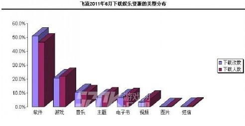 飞流下载2011年6月下载娱乐资源的类型分布